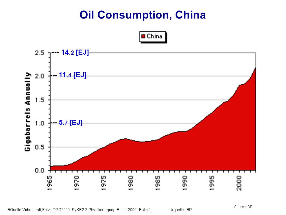 Oil Consumption, China --- 14.2 [EJ] --- 11.4 [EJ] --- 5.7 [EJ]